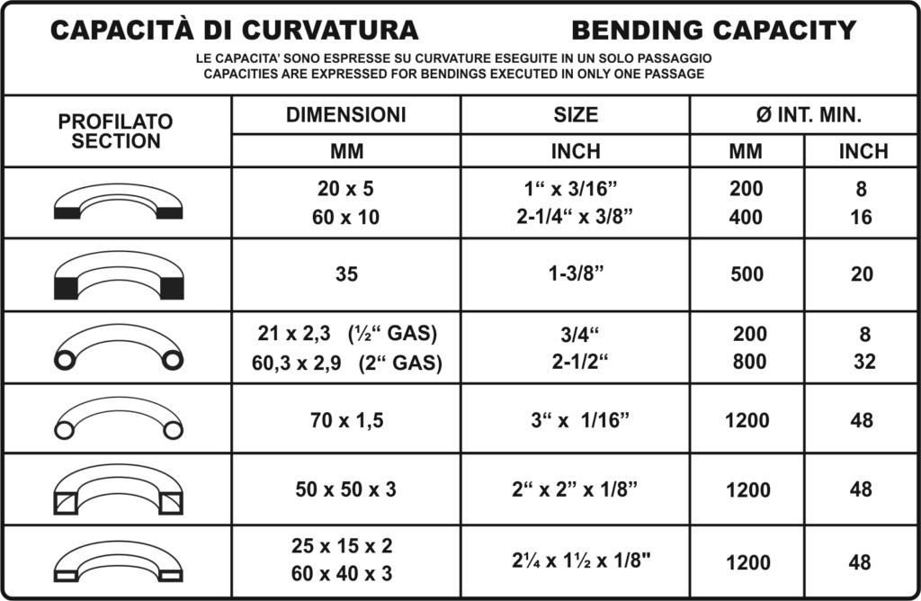 Tabella profili ba40 cnc, bpr curvatrici