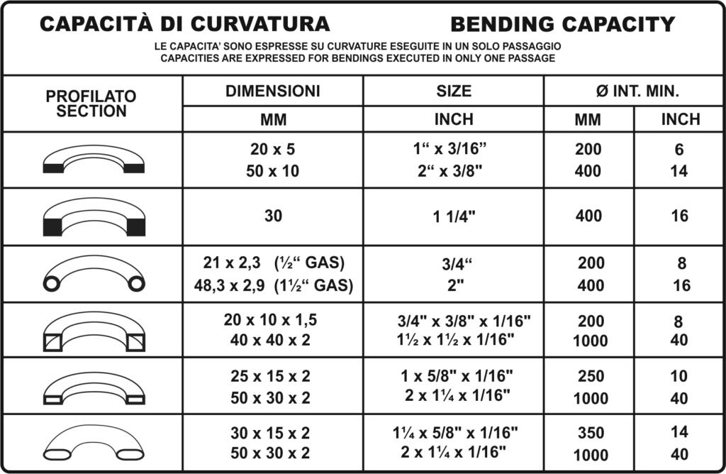 Tabella profili ba35 cnc, bpr curvatrici