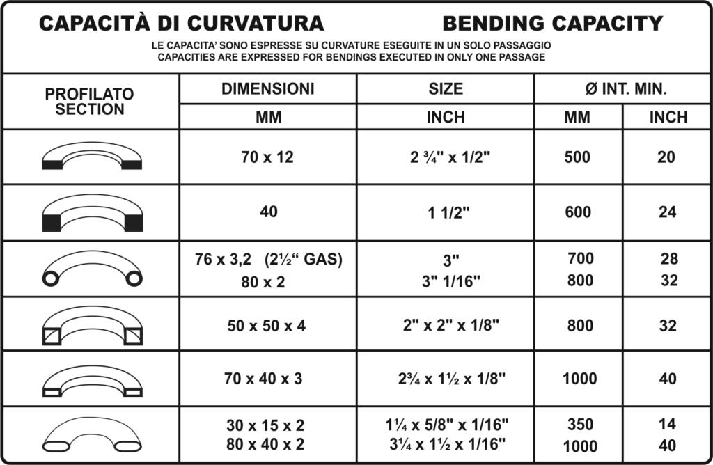 Tabella profili ba50 cnc, bpr curvatrici