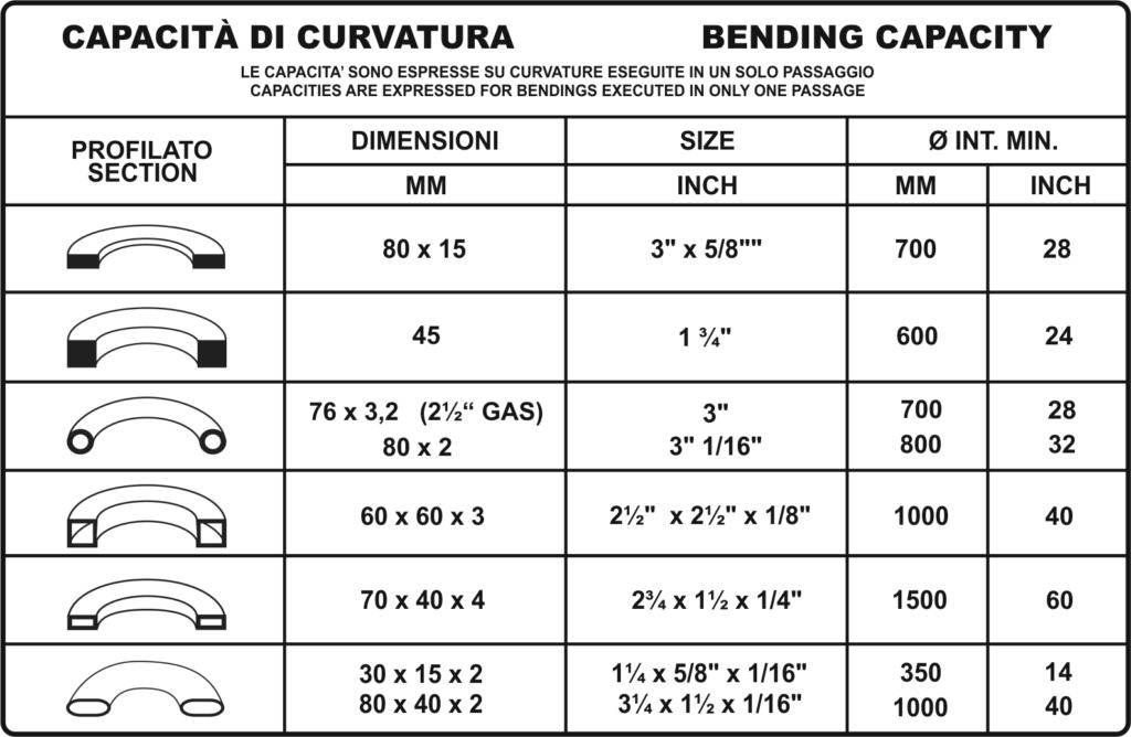 Tabella profili ba55 cnc, bpr curvatrici